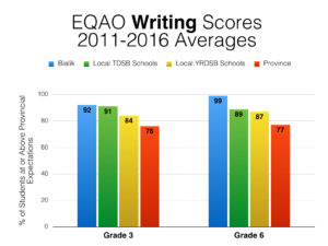eqao-2016-comparisons-002