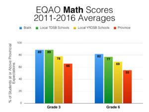 eqao-2016-comparisons-003