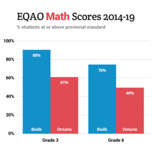 EQAO Math Scores 2014-19