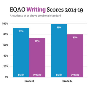 EQAO Writing Scores 2014-19